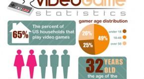 Tabela com estatísticas do mundo dos games